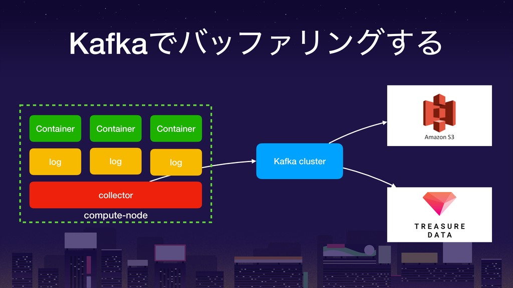 KafkaͰόοϑΝϦϯά͢Δ compute-node Container Containe...