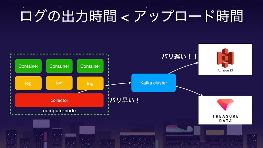 ϩάͷग़ྗؒ < Ξοϓϩʔυؒ compute-node Container Conta...