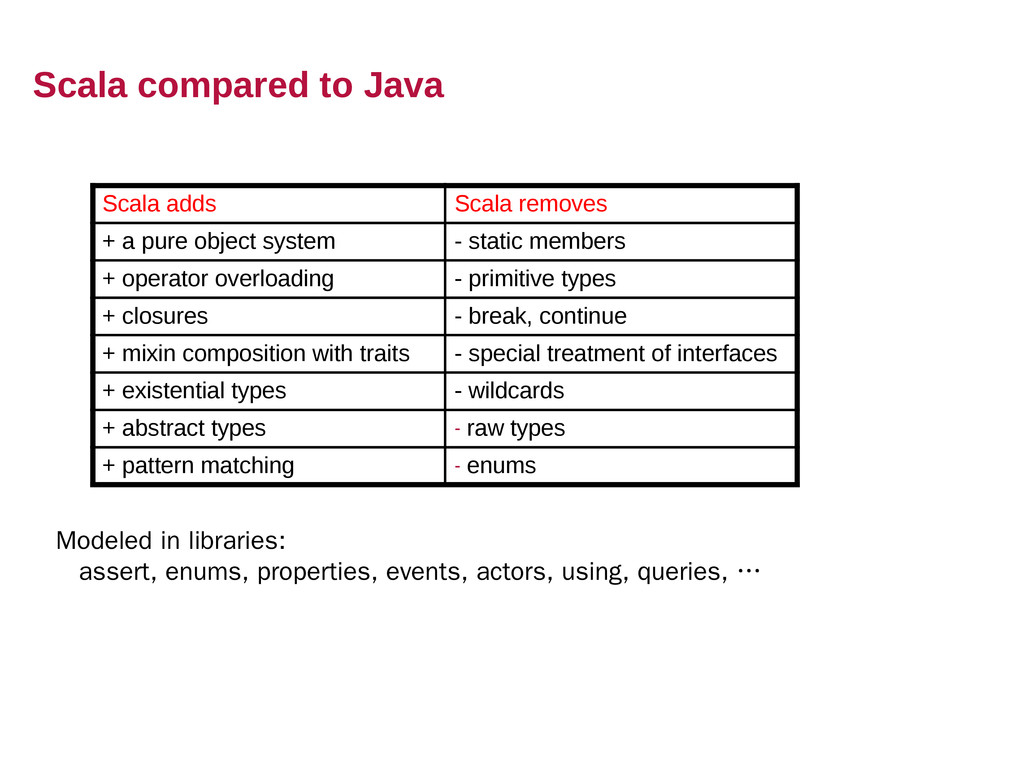 Scala compared to Java Scala adds Scala removes...