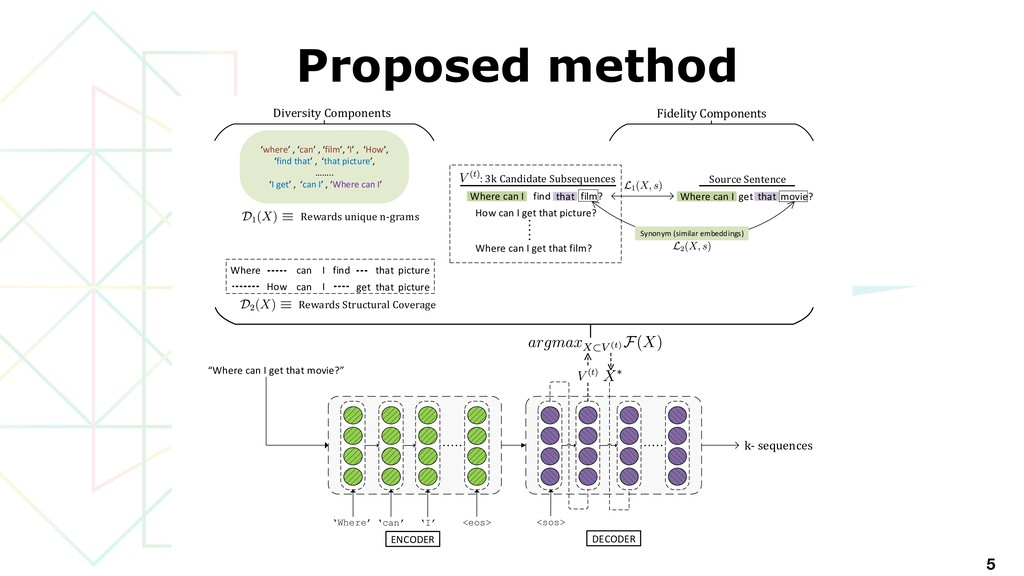 Proposed method 5 DiPS Induce Diversity while n...
