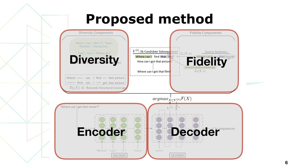 Proposed method 6 DiPS Induce Diversity while n...