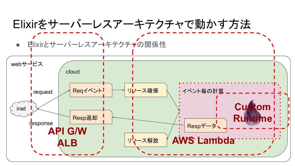 webサービス Elixirをサーバーレスアーキテクチャで動かす方法 ● Elixirとサーバ...