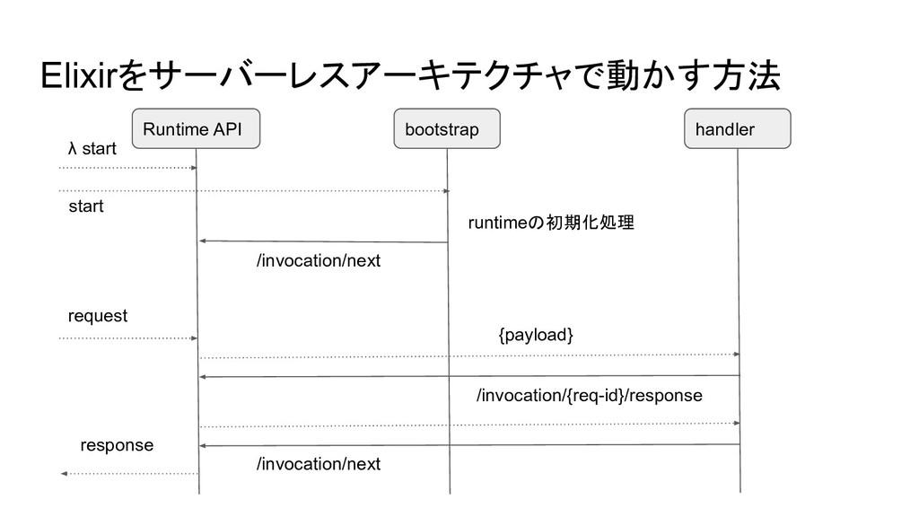 Elixirをサーバーレスアーキテクチャで動かす方法 Runtime API bootstra...
