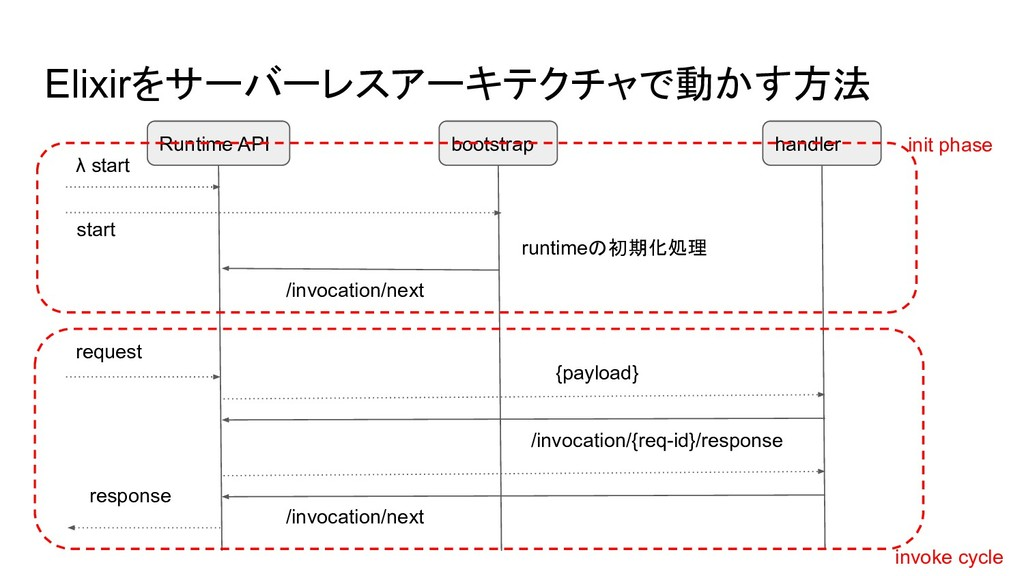 Runtime API bootstrap /invocation/next runtimeの...