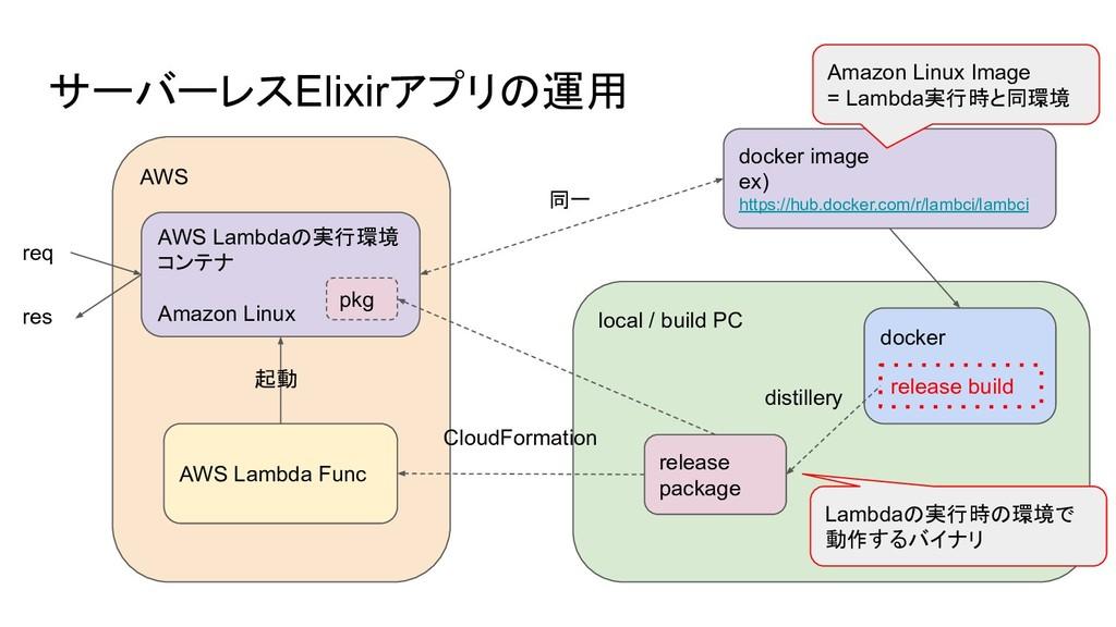 AWS サーバーレスElixirアプリの運用 AWS Lambdaの実行環境 コンテナ Ama...