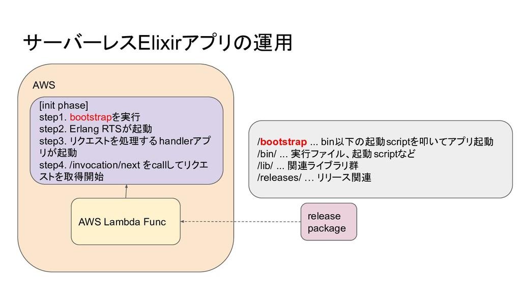 AWS サーバーレスElixirアプリの運用 [init phase] step1. boot...