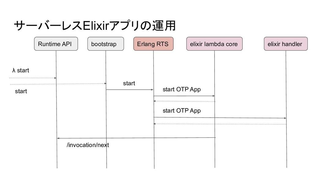 サーバーレスElixirアプリの運用 Runtime API λ start /invocat...