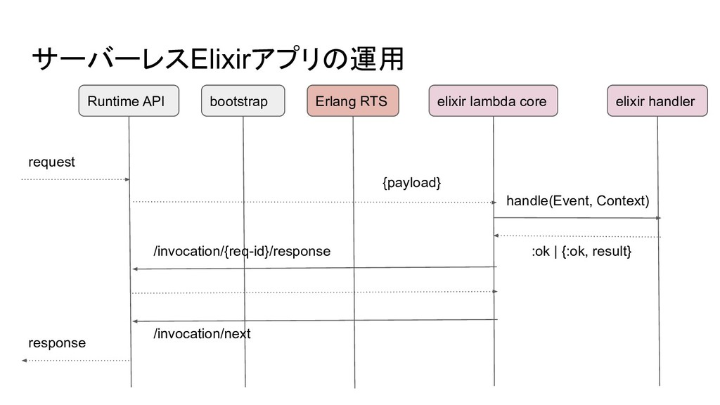 サーバーレスElixirアプリの運用 Runtime API request /invocat...