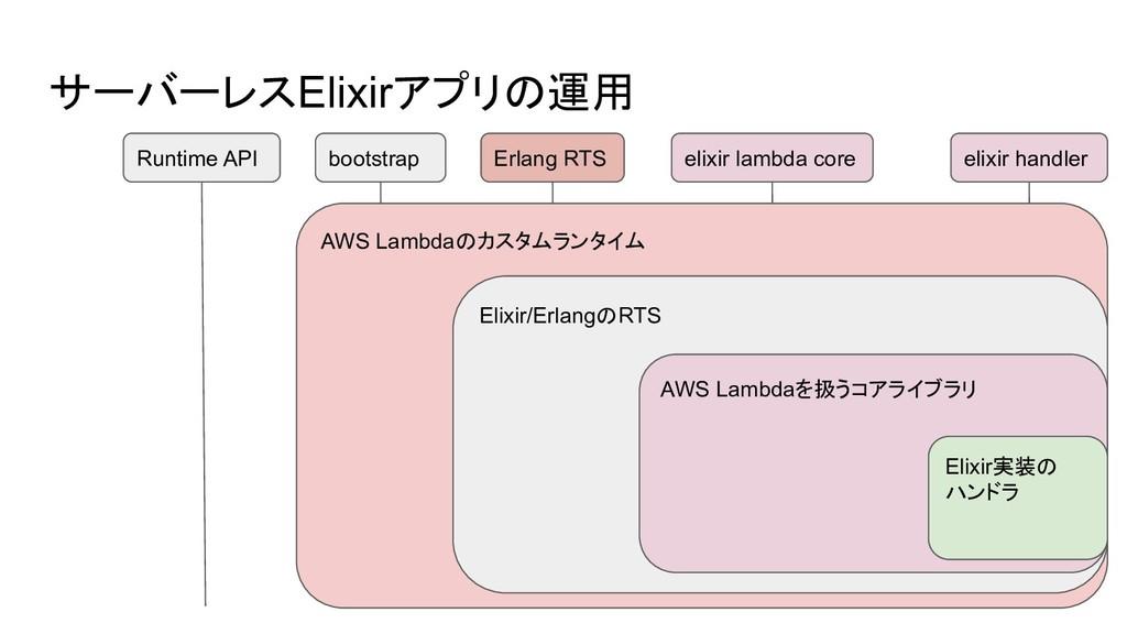 サーバーレスElixirアプリの運用 Runtime API elixir handler E...