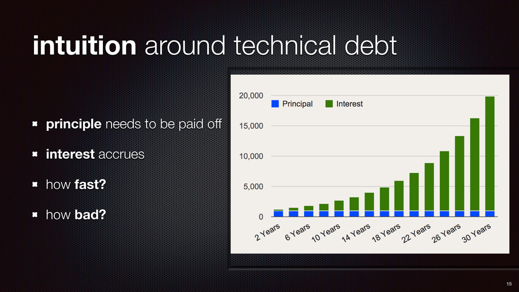 intuition around technical debt principle needs...