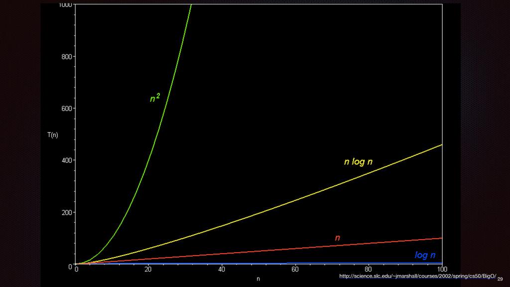 http://science.slc.edu/~jmarshall/courses/2002/...
