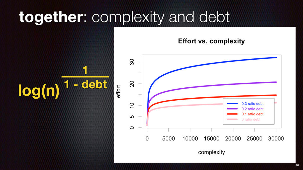 together: complexity and debt 46 log(n) 1 1 - d...