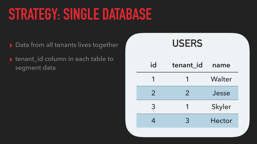 STRATEGY: SINGLE DATABASE ▸ Data from all tenan...