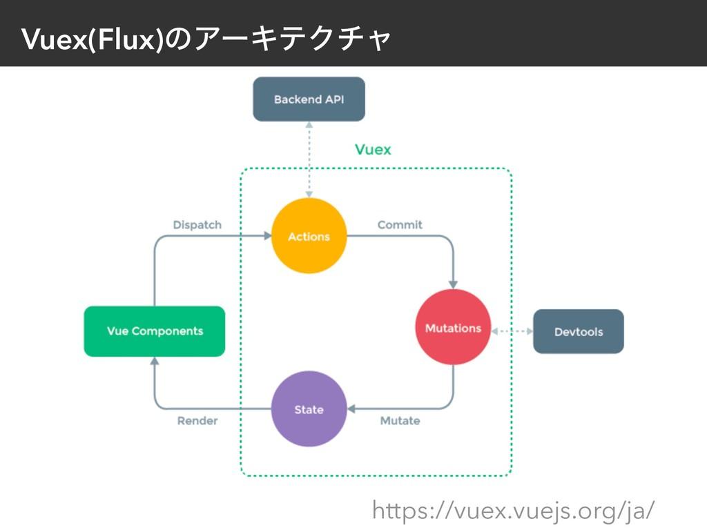 Vuex(Flux)ͷΞʔΩςΫνϟ https://vuex.vuejs.org/ja/