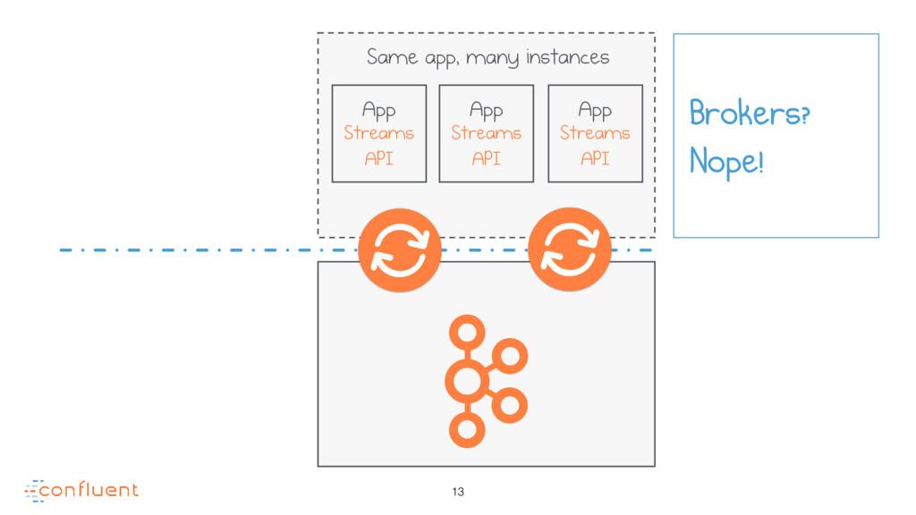 13 Brokers? Nope! App Streams API App Streams A...