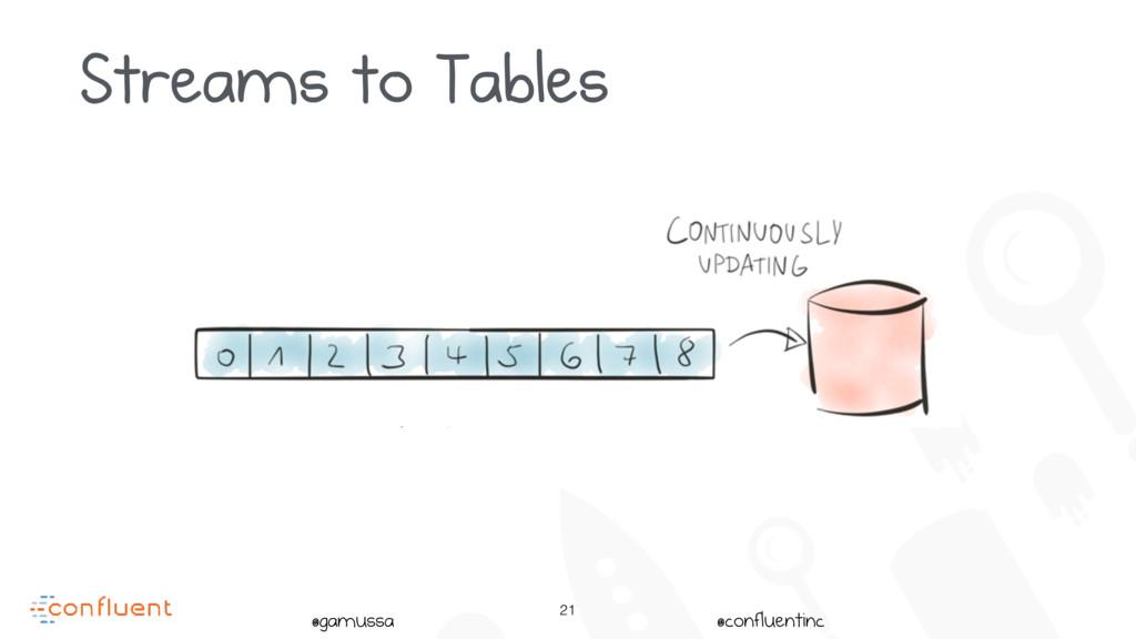 @gamussa @confluentinc 21 Streams to Tables