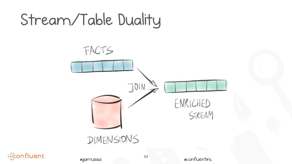 @gamussa @confluentinc 24 Stream/Table Duality