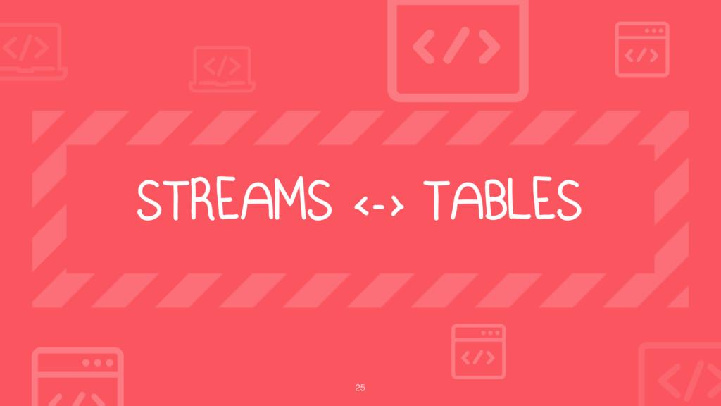 25 STREAMS <-> TABLES