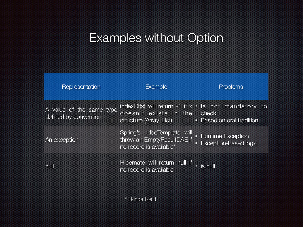 Examples without Option Representation Example ...