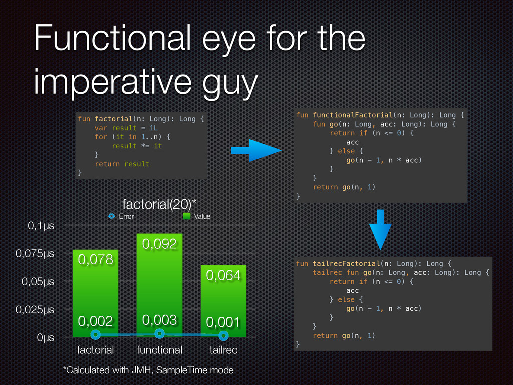 Functional eye for the imperative guy fun facto...