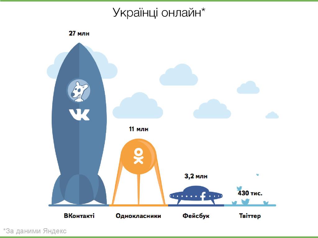 *За даними Яндекс