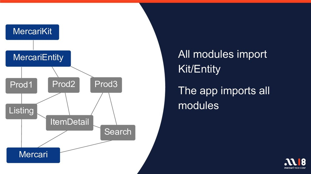 All modules import Kit/Entity The app imports a...