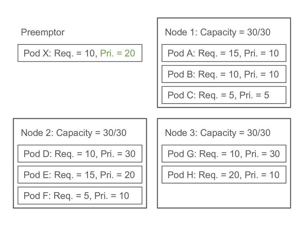 Pod B: Req. = 10, Pri. = 10 Pod C: Req. = 5, Pr...