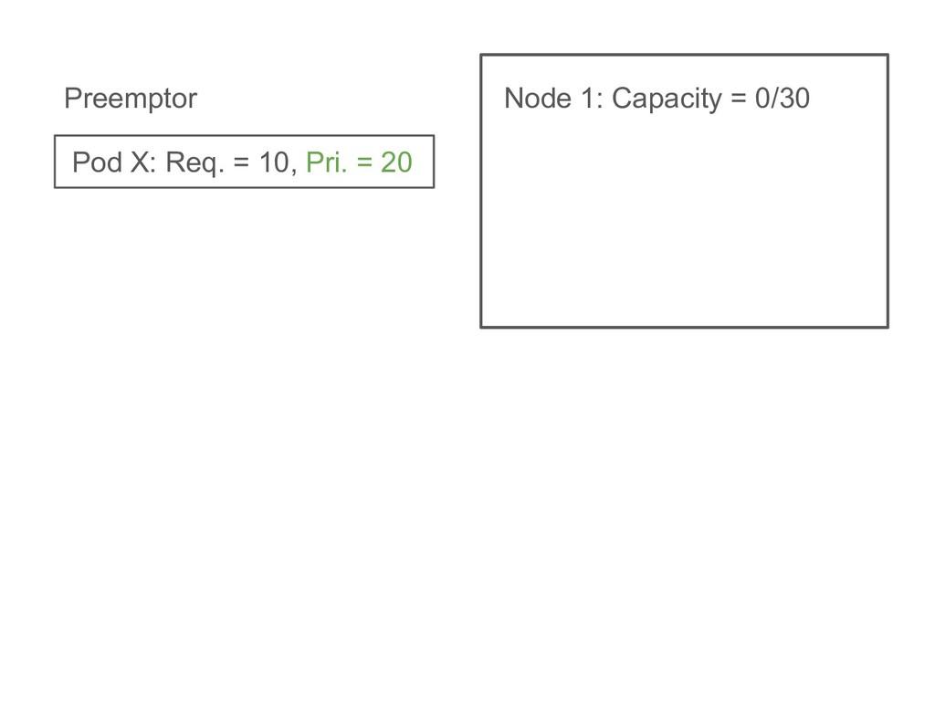 Node 1: Capacity = 0/30 Pod X: Req. = 10, Pri. ...