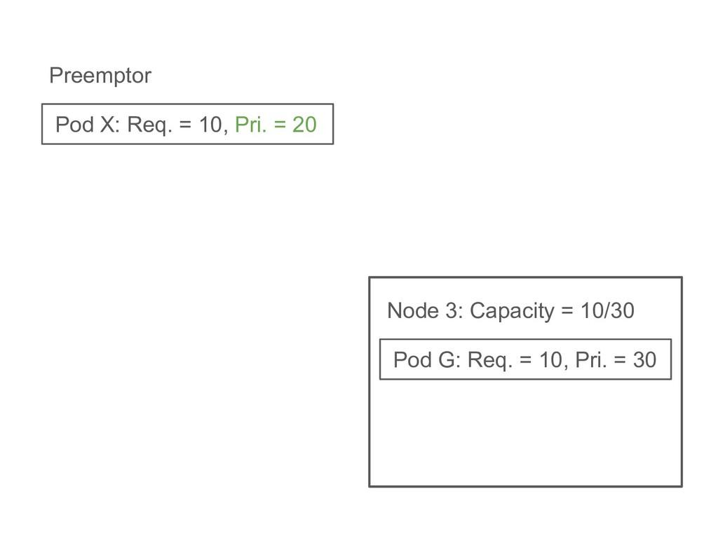 Pod G: Req. = 10, Pri. = 30 Node 3: Capacity = ...