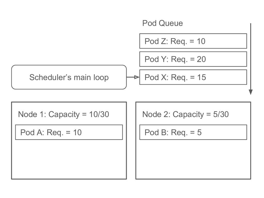 Pod B: Req. = 5 Node 2: Capacity = 5/30 Pod A: ...