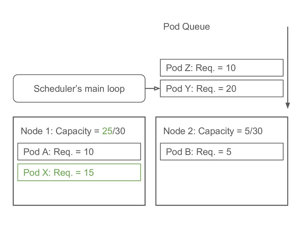 Pod B: Req. = 5 Node 2: Capacity = 5/30 Pod X: ...