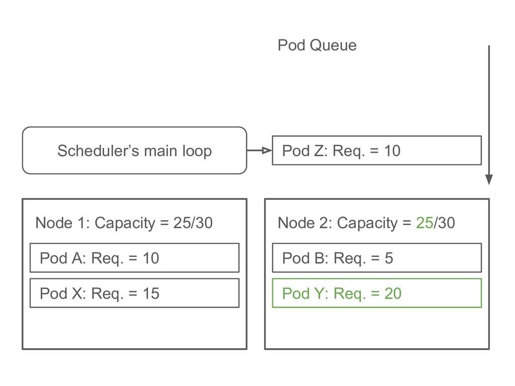 Pod Y: Req. = 20 Pod B: Req. = 5 Node 2: Capaci...