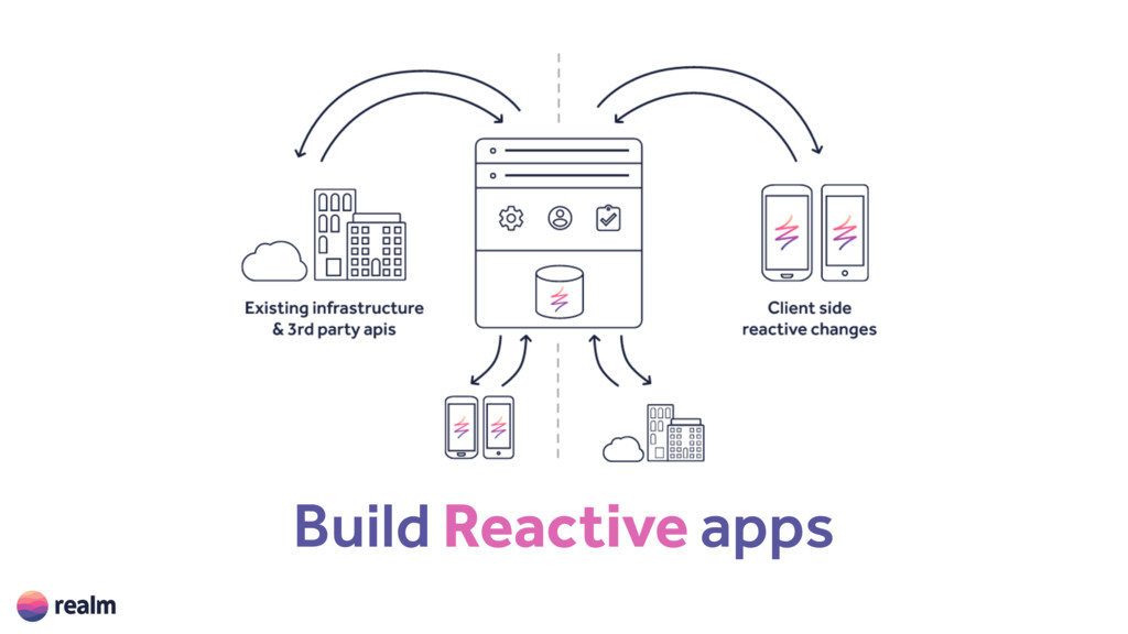 Build Reactive apps