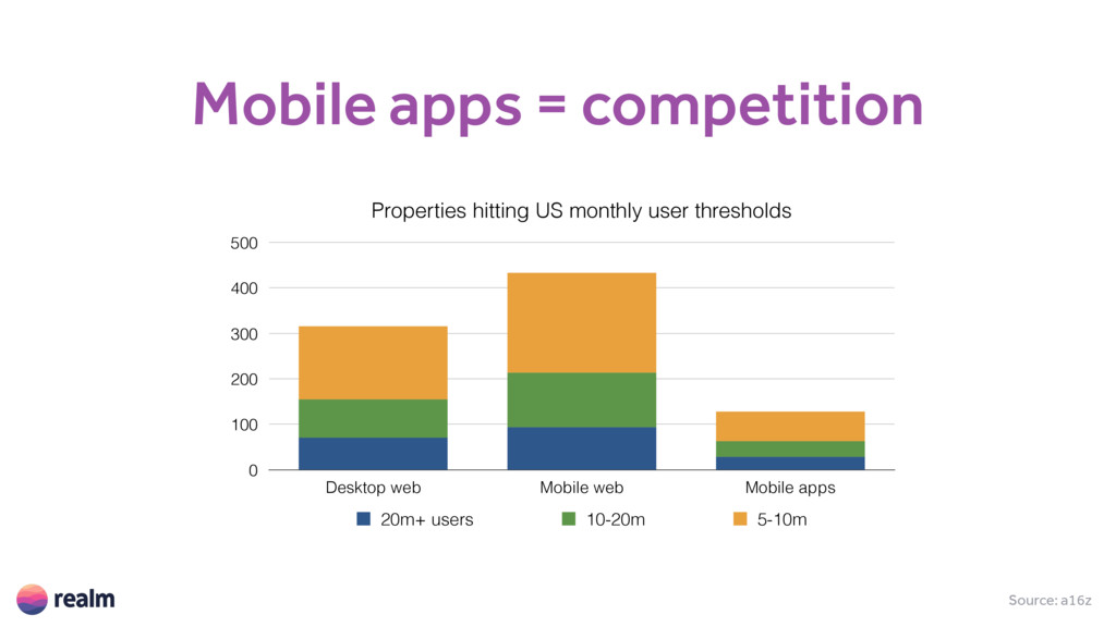 Source: a16z Mobile apps = competition Properti...