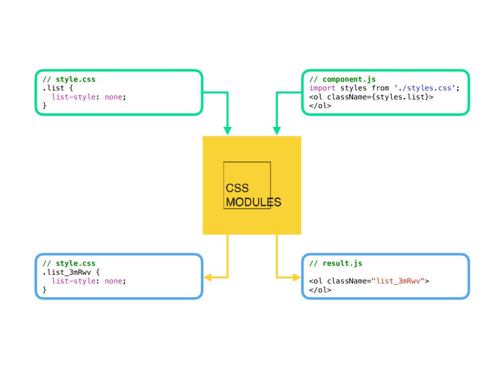 CSS // style.css .list { list-style: none; } CS...