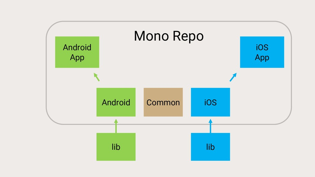 Mono Repo Common Android iOS Android App iOS Ap...