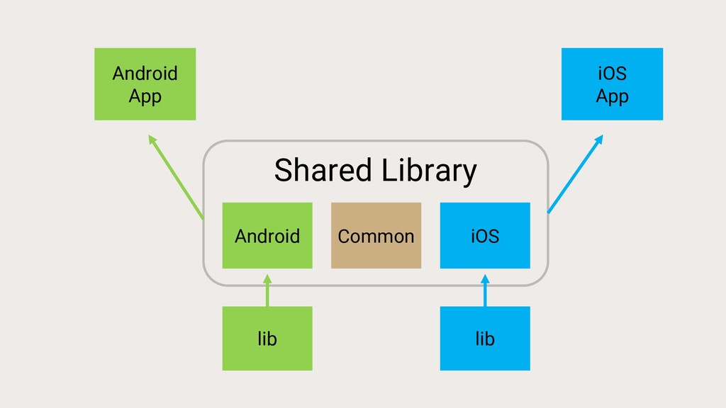 Shared Library Common Android iOS Android App i...
