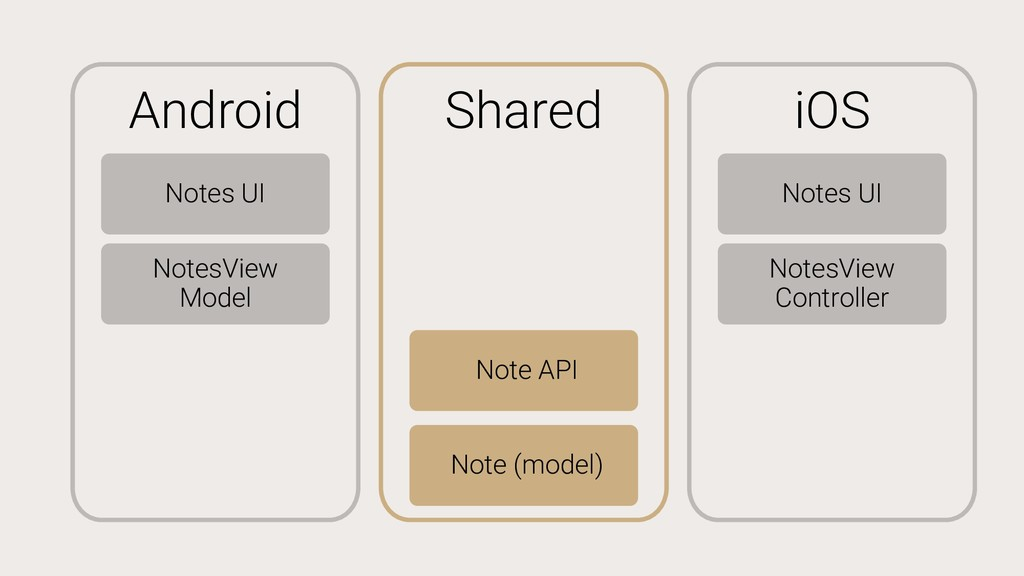 Android Notes UI NotesView Model iOS Notes UI N...