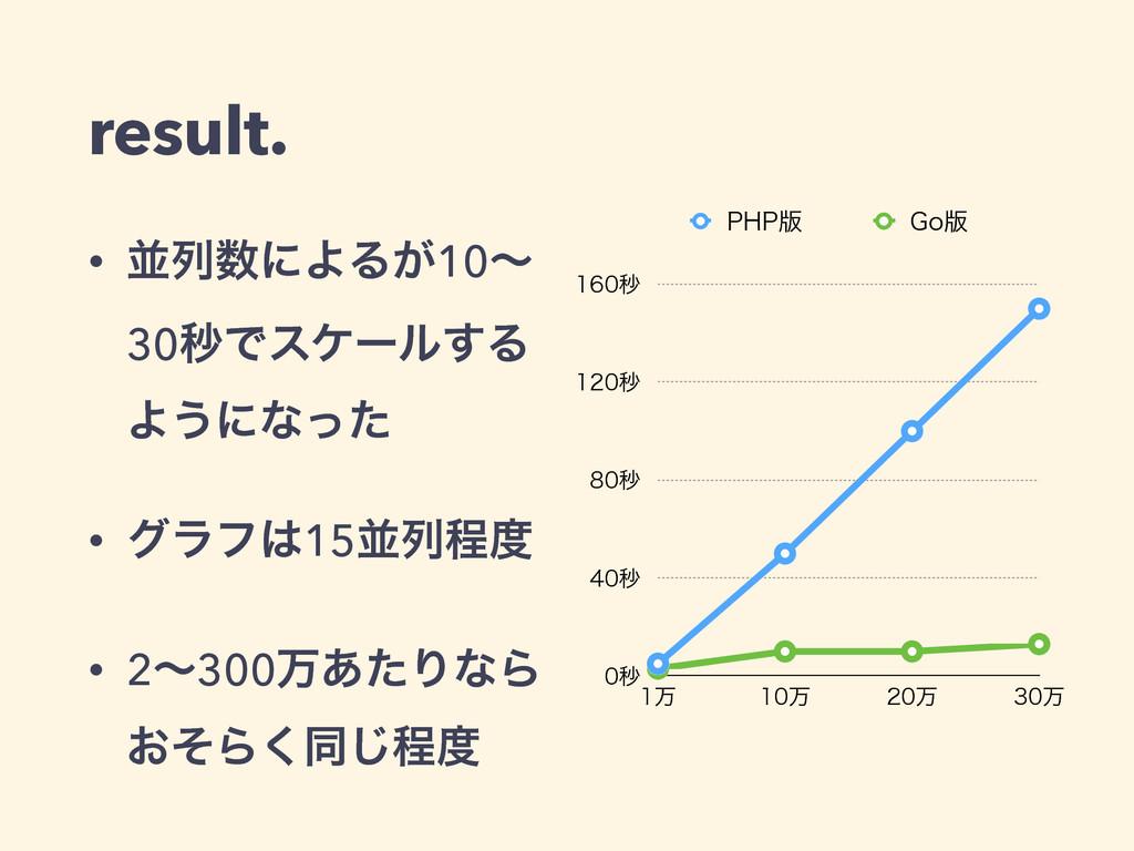 result. • ฒྻʹΑΔ͕10ʙ 30ඵͰεέʔϧ͢Δ Α͏ʹͳͬͨ • άϥϑ15...