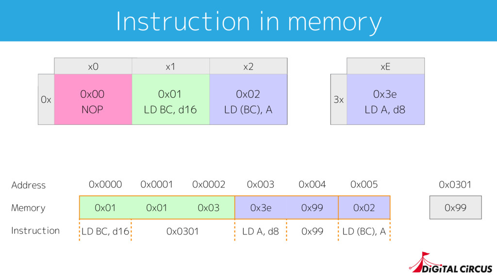 Instruction in memory 0x0000 0x0001 0x0002 0x00...