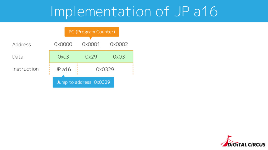 Implementation of JP a16 0x0000 0x0001 0x0002 0...