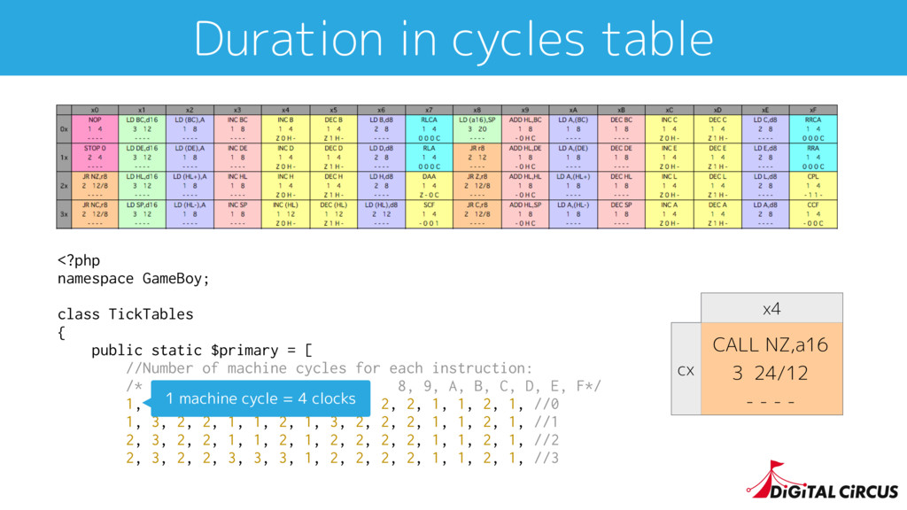 Duration in cycles table <?php namespace GameBo...