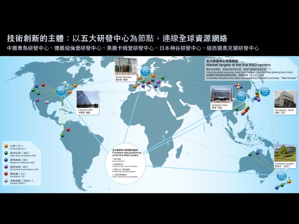 技術創新的主體:以五⼤大研發中⼼心為節點,連線全球資源網絡! 中國⻘青島研發中⼼心、德國紐倫堡...