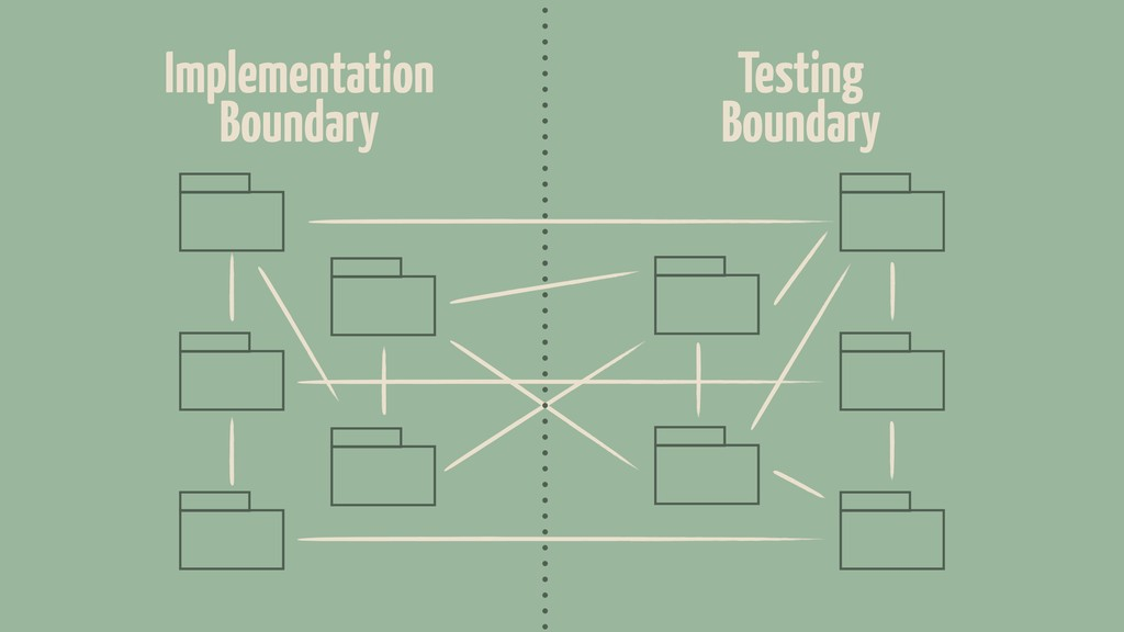 Implementation Boundary Testing Boundary