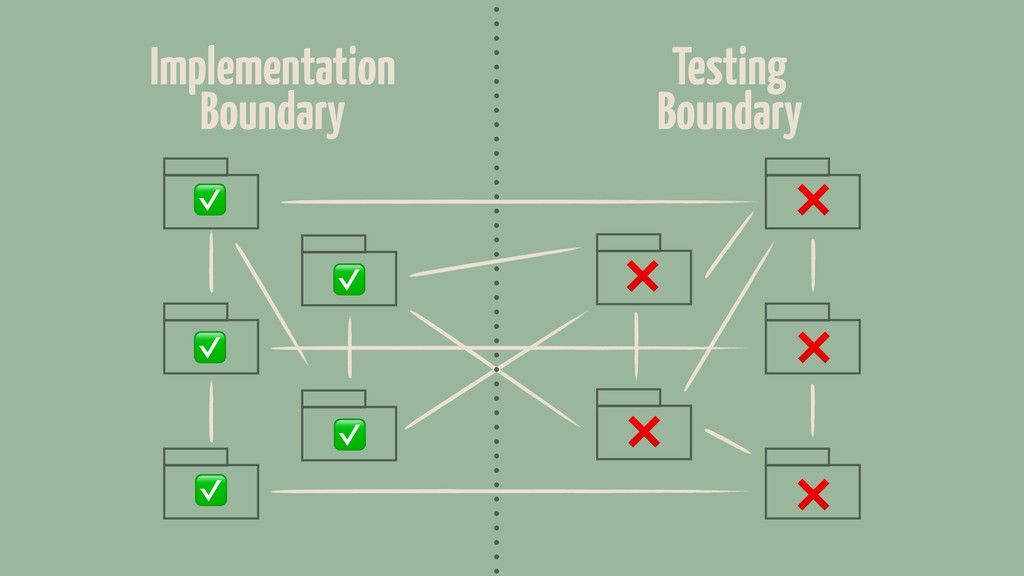 Implementation Boundary Testing Boundary ✅ ✅ ✅ ...