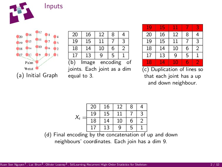 Inputs (a) Initial Graph 20 16 12 8 4 19 15 11 ...