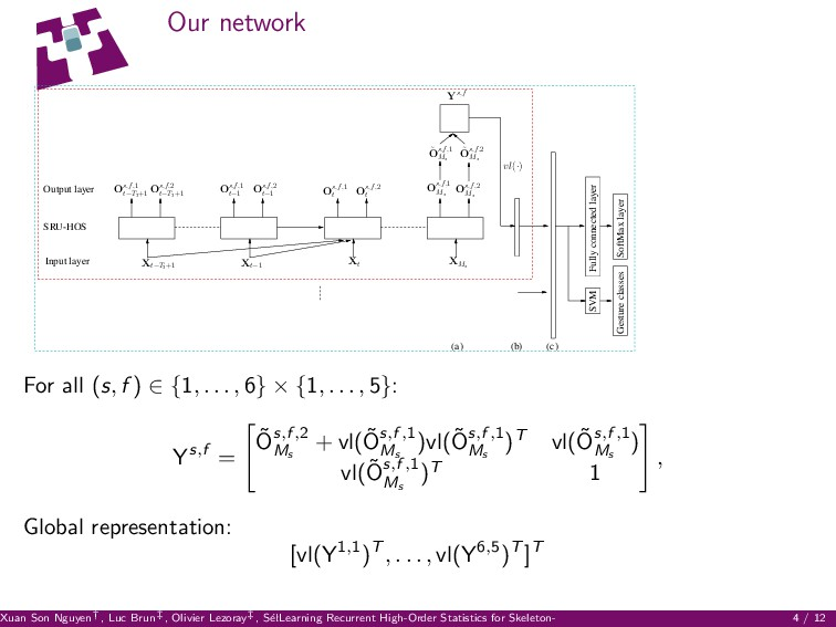 Our network ˜ Os,f,2 Ms ˜ Os,f,1 Ms Os,f,2 t−T2...