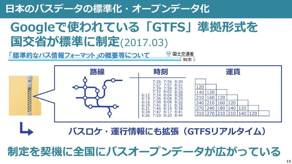 15 日本のバスデータの標準化・オープンデータ化 Googleで使われている「GTFS」準拠形...
