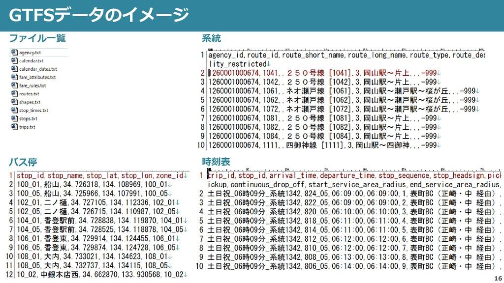 16 GTFSデータのイメージ ファイル一覧 バス停 系統 時刻表