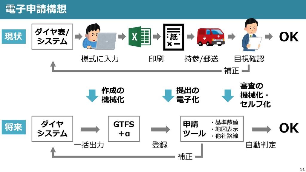 51 電子申請構想 様式に入力 OK ダイヤ表/ システム 紙 印刷 持参/郵送 目視確認 ダ...